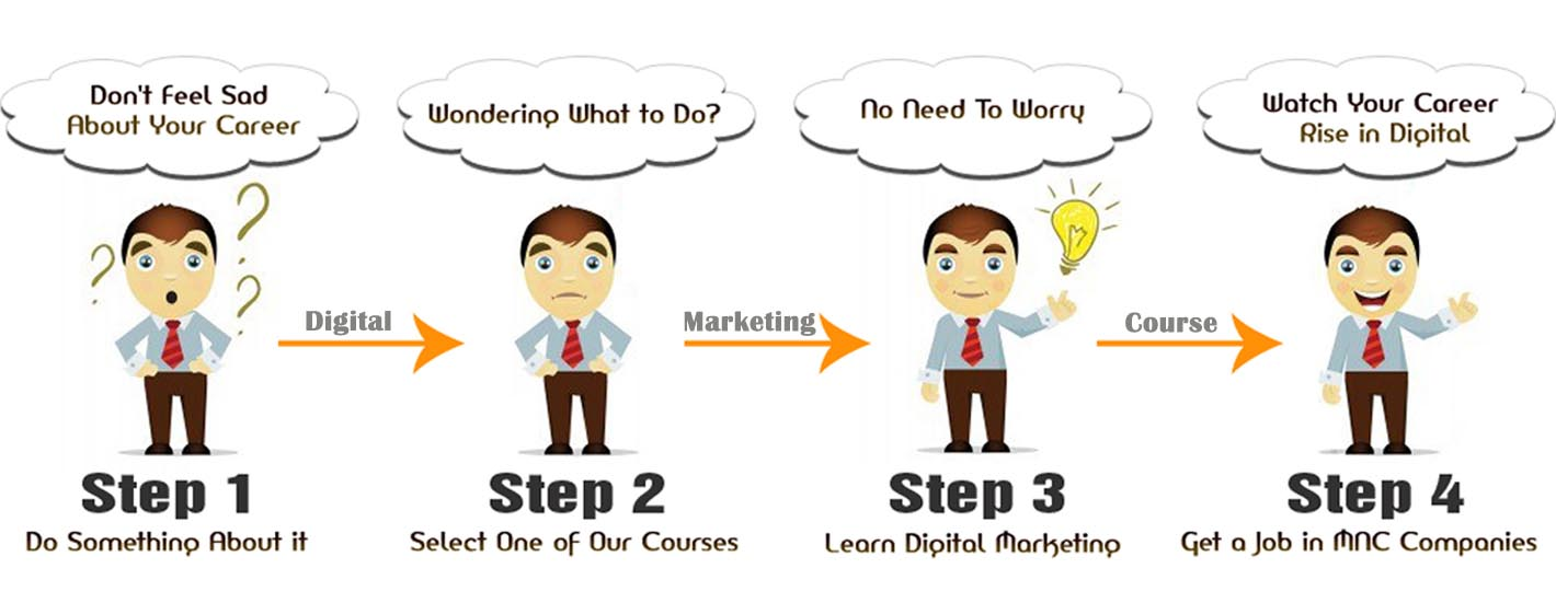 DMCP DIGITAL MARKETING COURSES TRAINING INSTITUTE IN INDIA BANNER