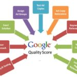Google Quality Score - Proideators Digital Marketing Course Training Institute