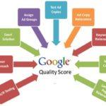 Google Quality Score - Proideators Digital Marketing Course Training Institute