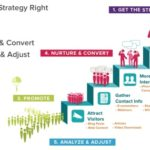 Content Marketing Strategy - Proideators Digital Marketing Course Training Institute