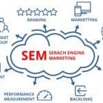 SEM Search Engine Marketing Strategy - Proideators Digital Marketing Course Training Institute