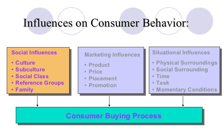 What Psychological Techniques Marketers use to influence Consumer Behavior Proideators