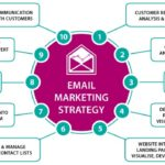 How to Build A Strong Email Marketing Strategy For 2018