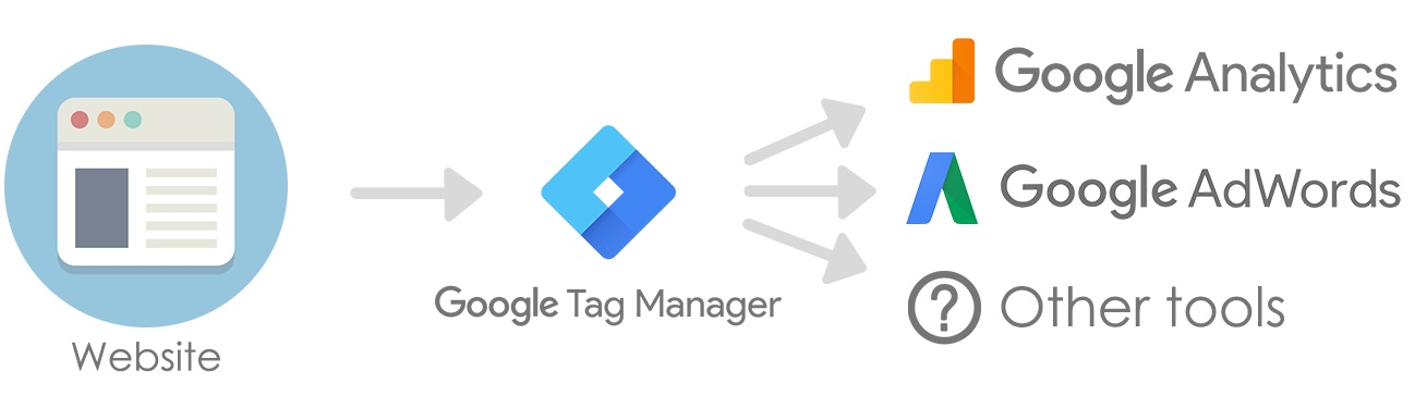 Google Tag Manager Course GTM Training Institute analytics tutorial  Proideators | Proideators