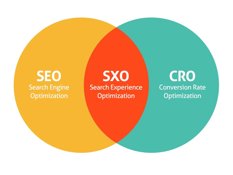 SEO or SXO? Know the Difference, Apply the Result