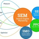 SEM Course - Search Engine Marketing Certification Training Proideators