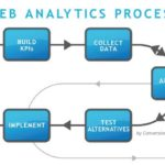 Web analytics courses training Institute Proideators