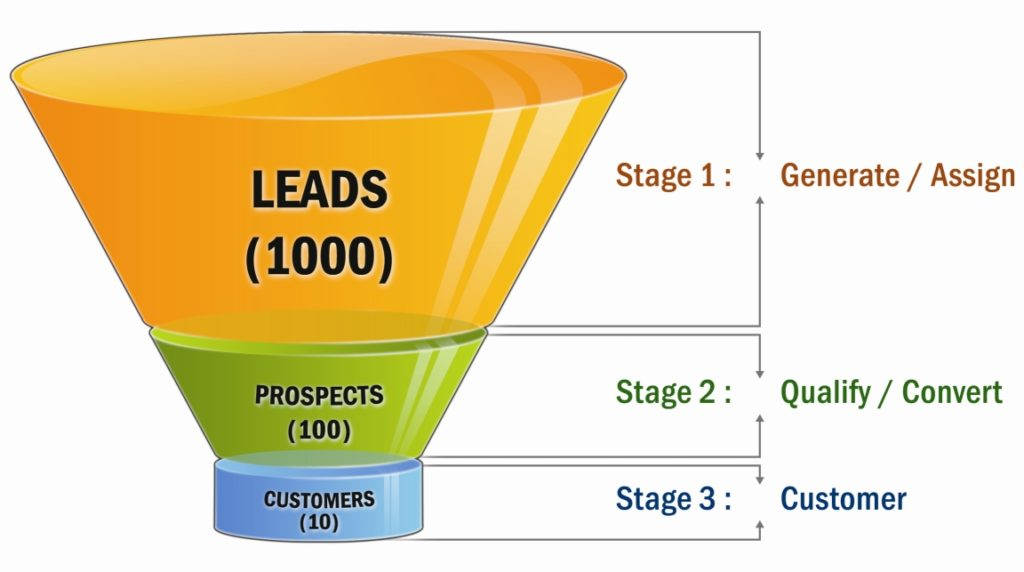 How to evolve the online lead generation process for your business Proideators