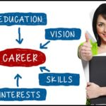 Why Career Counseling is Important for Students in Digital Marketing Pro iDeators