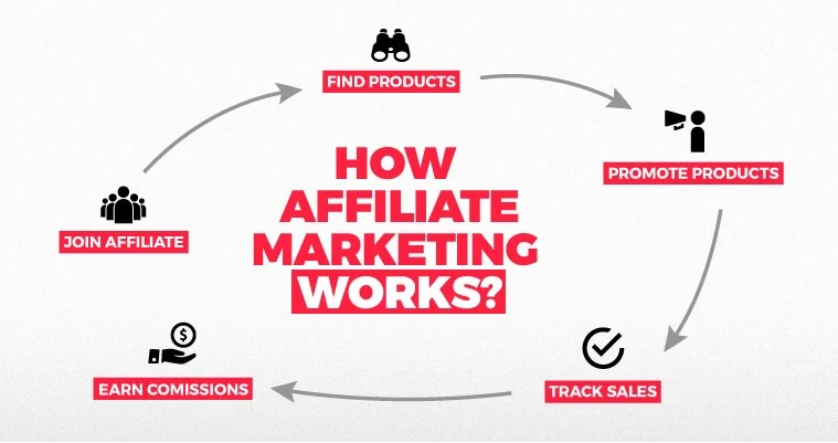 What is Affiliate Marketing and How Does it Works