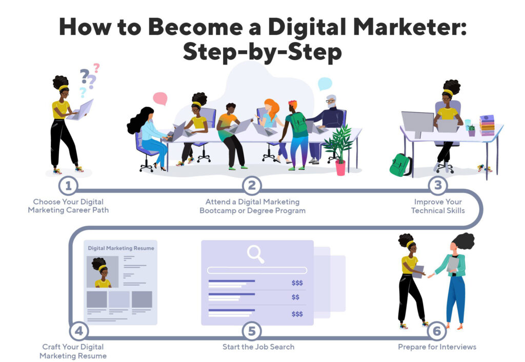 What does the future of digital marketing look like