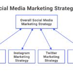 Top 5 Guidelines for Social Media Marketing