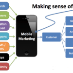 Incorporate Mobile Marketing into Your Strategy for online Business