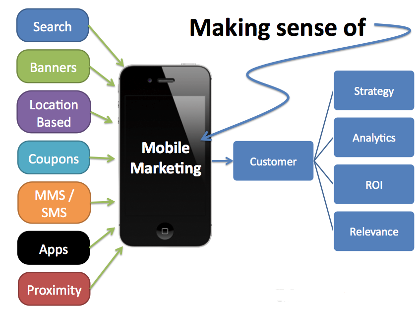 Incluya el marketing móvil en su estrategia comercial en línea